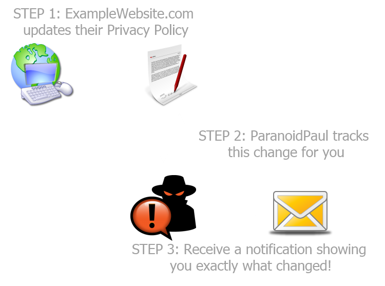 Step 1) ExampleWebsite.com updates their Privacy Policy. Step 2) ParanoidPaul tracks this change for you. Step 3) Receive a notification showing you exactly what changed!